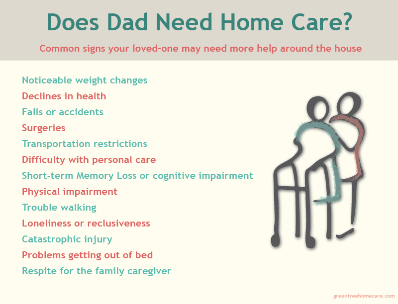 Signs your loved one needs home care.